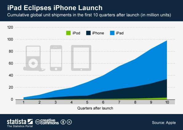 Apple iPad growth