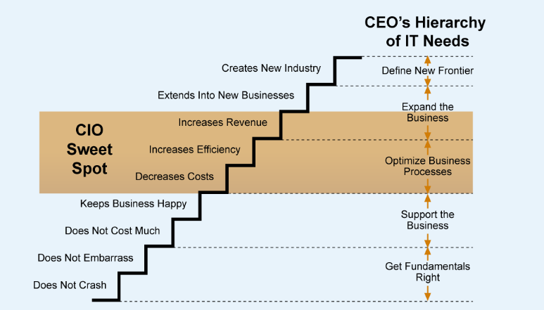 CEO Hierarchy of Needs