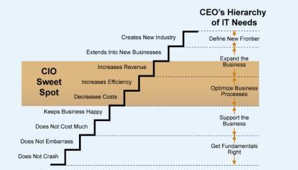 CEO Hierarchy of Needs