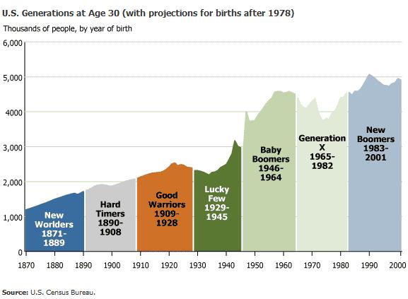 Population by Generation